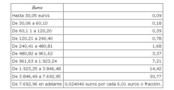 imagen tabla impuesto tranmisiones alquiler