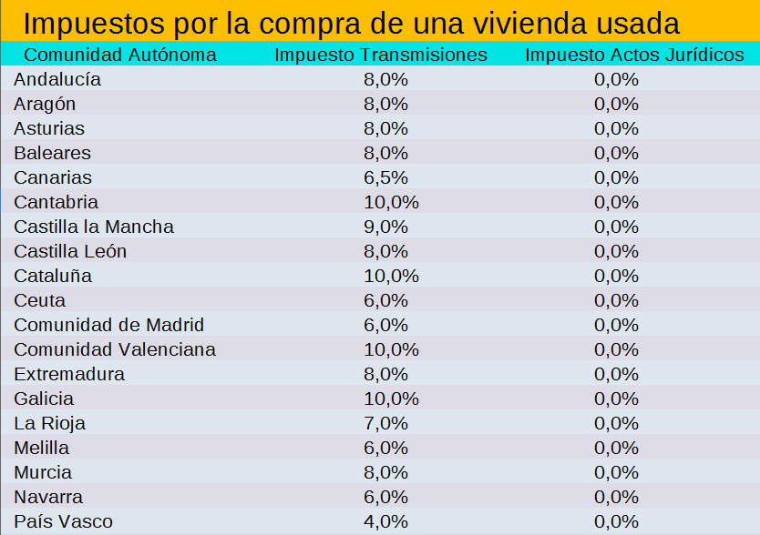 tabla gastos compra vivienda usada
